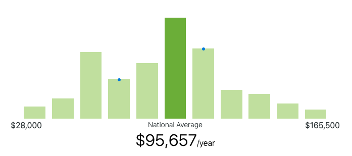 .NET CORE AVERAGE SALARY